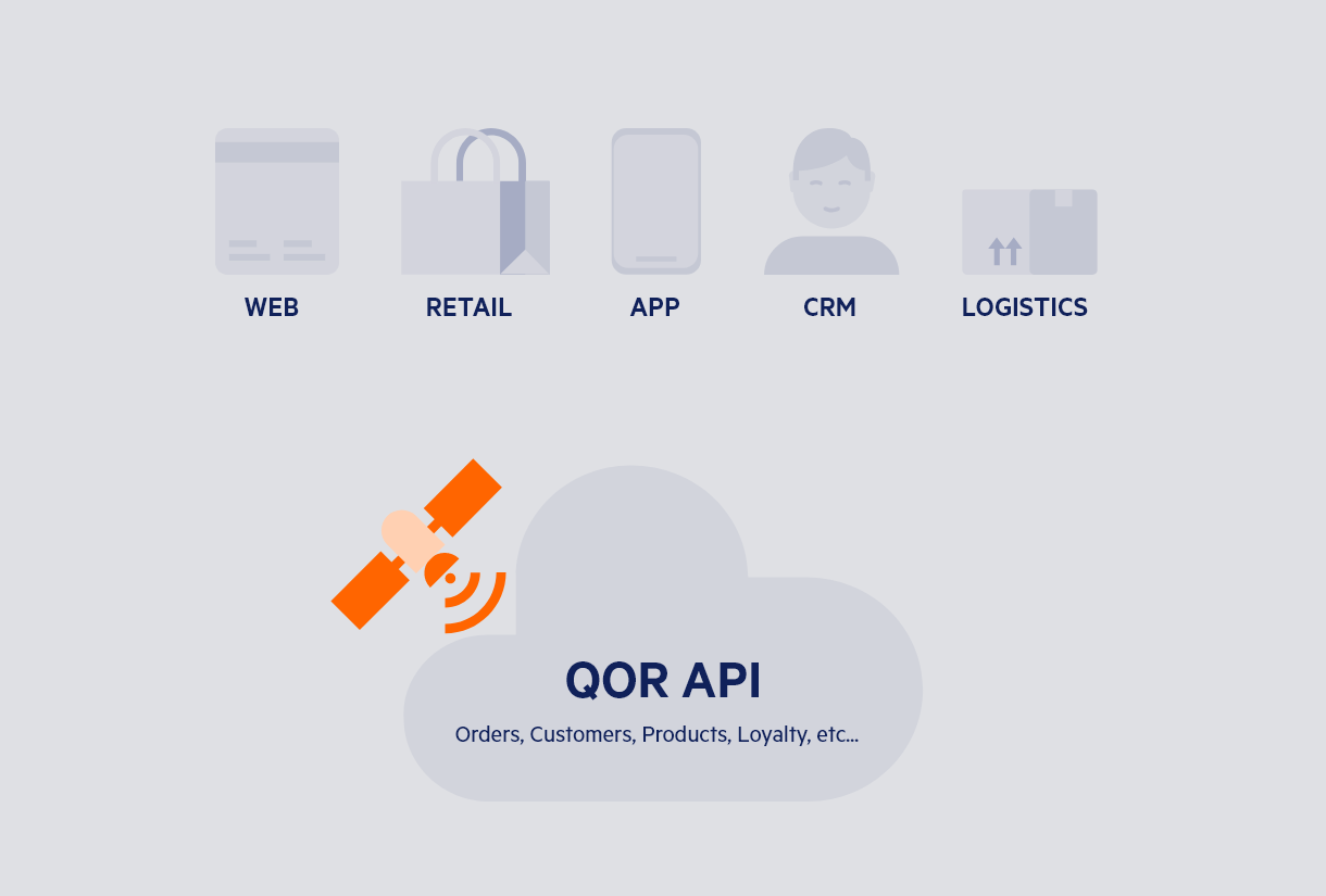 One API to power every channel